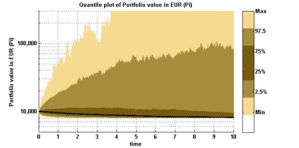 Constant Proportional Portfolio Insurance (CPPI) by Monte-Carlo Simulation