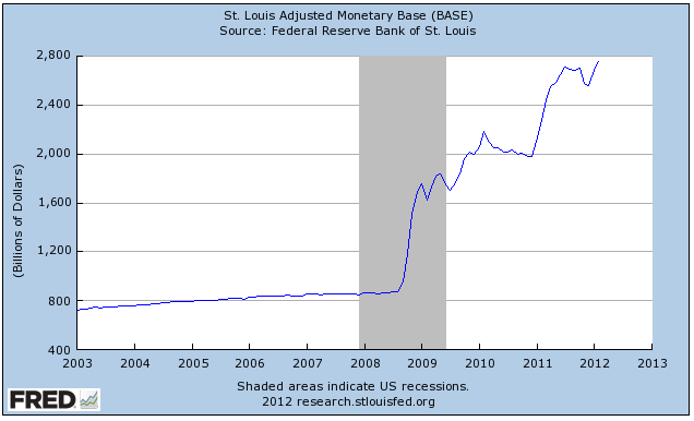 Graph with monetary base
