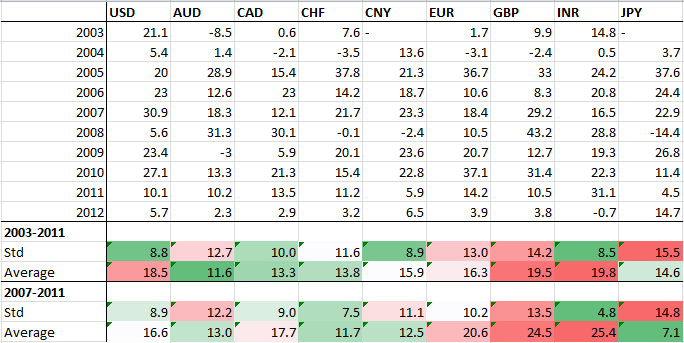 Table with gold performance from 2003 to 2012 in different currencies