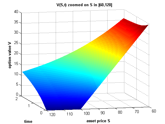 Values of European Put Option computed using a PDE solver