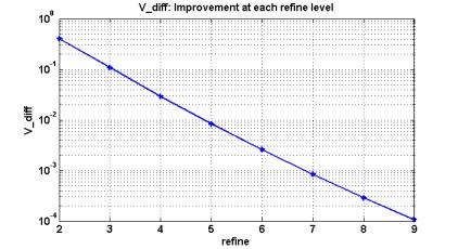 Graph illustrating V_diff