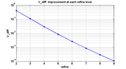 Graph illustrating V_diff