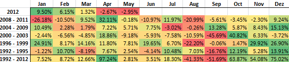 Table with DAX monthly performance since 1992