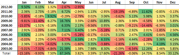 Table with DAX monthly performance since 2003