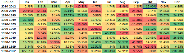 Table with Dow-Jones monthly performance since 1928