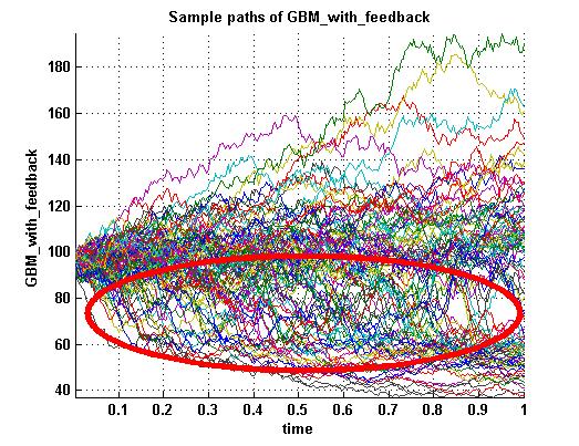 Plot of stock price paths