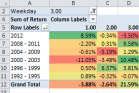 MS Excel Pivot Table in Backtesting of a Trading Strategy