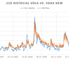 Chart of VDAX and DAX volatility