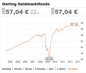 Geldmarktfonds galten vor der Finanzkrise als sicher. Dieser Chart zeigt, dass dieses seit der Finanzkrise nicht mehr der Fall ist. (Quelle: Handelsblatt)