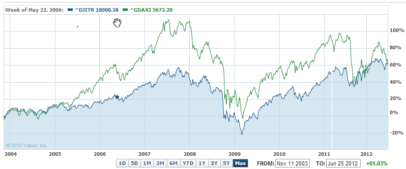 25 Years German DAX: A success story? – Computer Aided Finance - Excel, Matlab, Theta Suite etc.