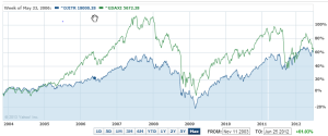 Dow Jones Industrial Average Total Return vs. German Dax