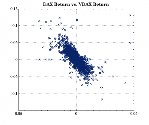 German DAX returns vs. its implied volatility index returns VDAX return from Nov. 16th 2005 until Apr. 17th 2014 (Data available at http://www.quandl.com/DAROU/12N-Dax-and-VDax)