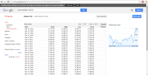 Data from Google finance
